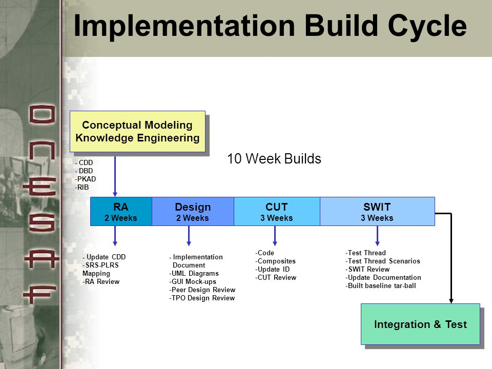 Implementation Build Cycle