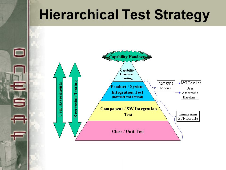 Hierarchical Test Strategy