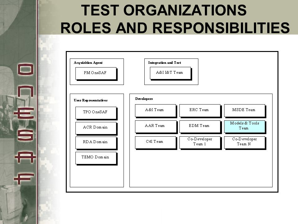 TEST ORGANIZATIONS ROLES AND RESPONSIBILITIES