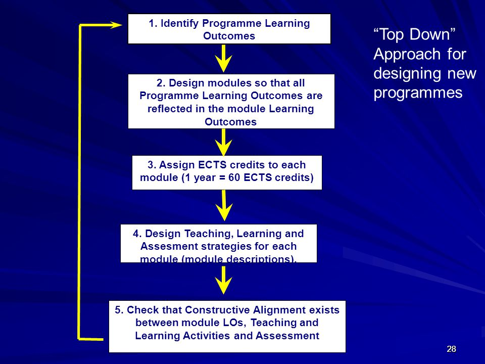 Top Down Approach for designing new programmes