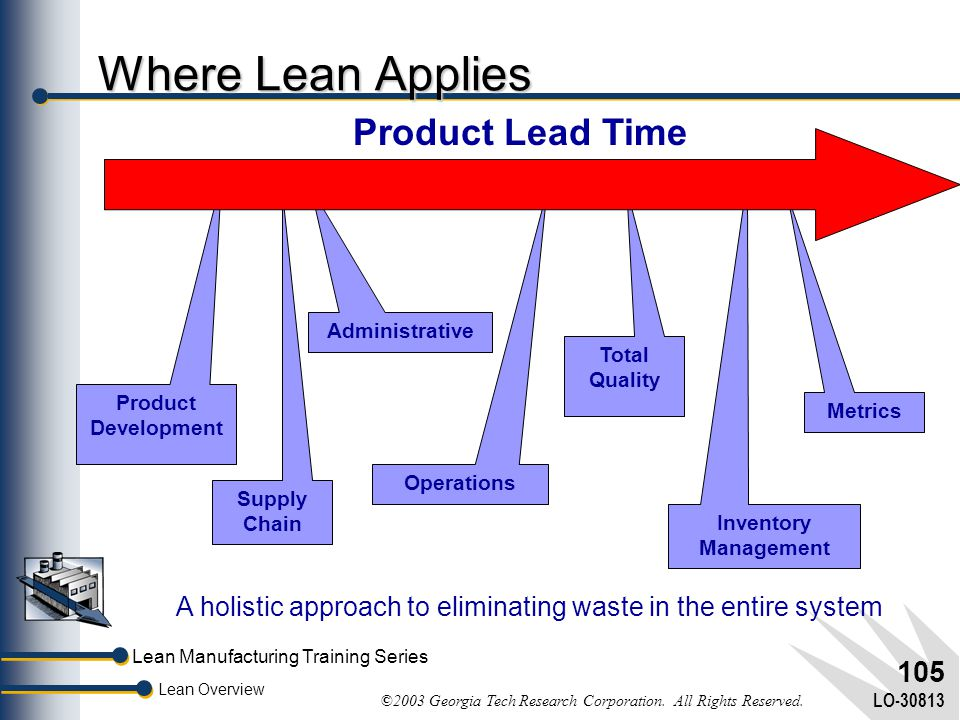 Where Lean Applies Product Lead Time