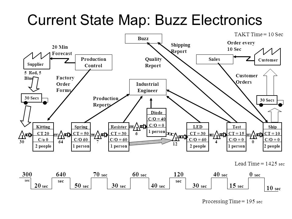 Current State Map: Buzz Electronics