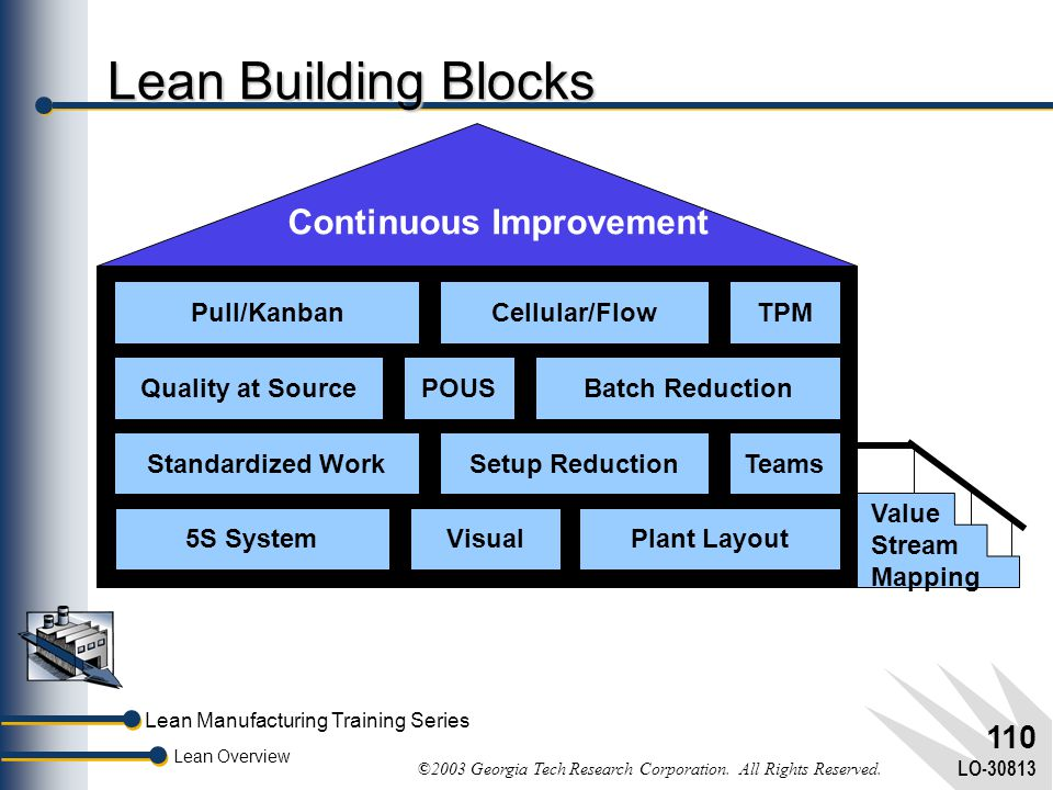Lean Building Blocks Continuous Improvement Pull/Kanban Cellular/Flow