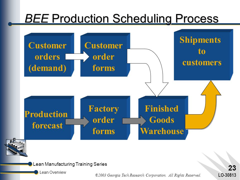 BEE Production Scheduling Process