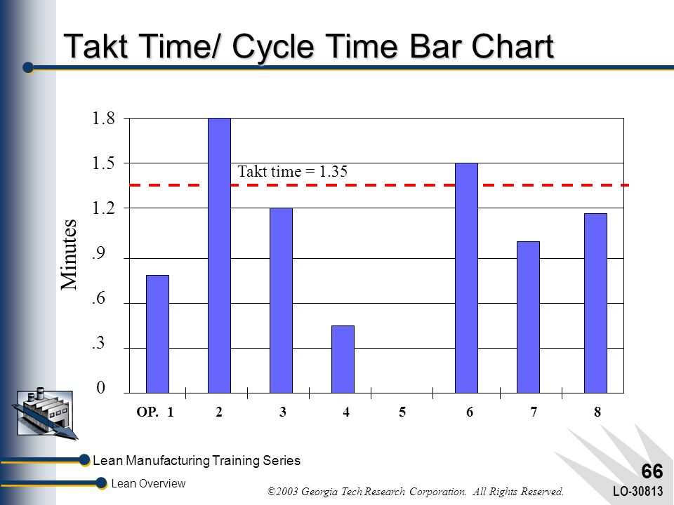 Takt Time/ Cycle Time Bar Chart