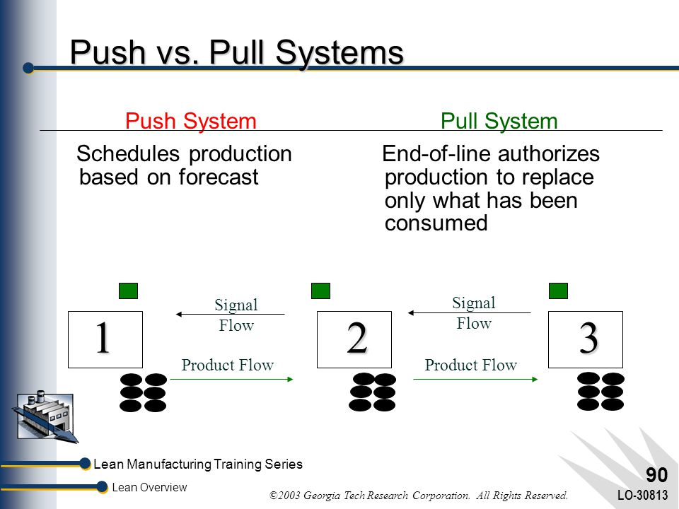 1 2 3 Push vs. Pull Systems Push System