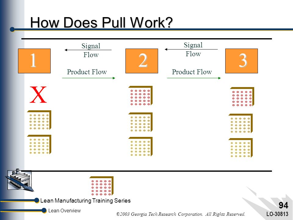 X X X 1 2 3 How Does Pull Work Signal Flow Product Flow