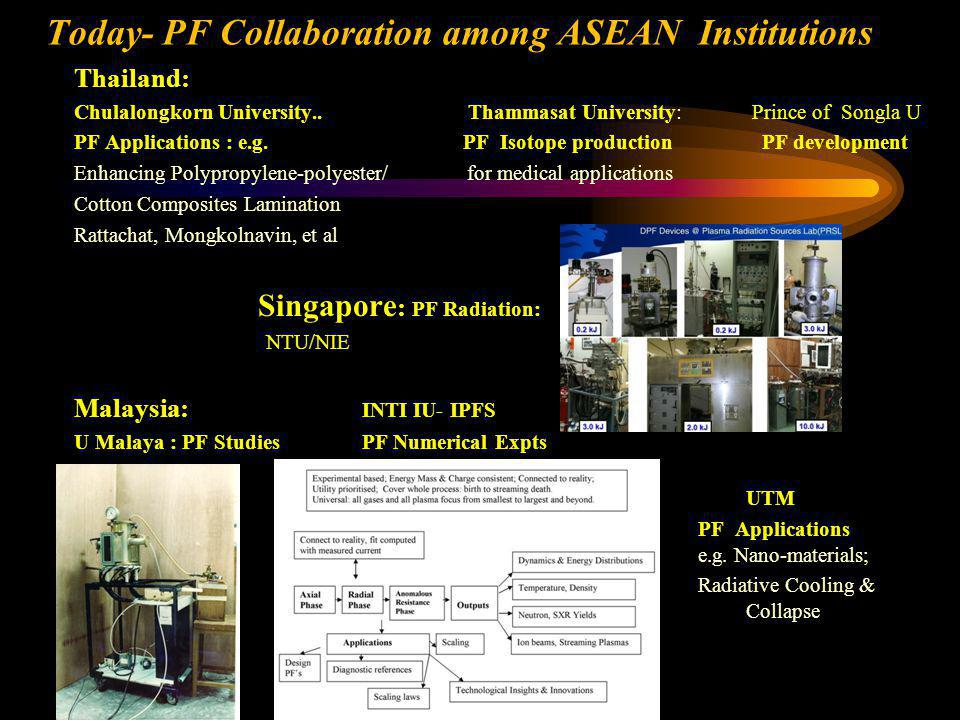 Today- PF Collaboration among ASEAN Institutions