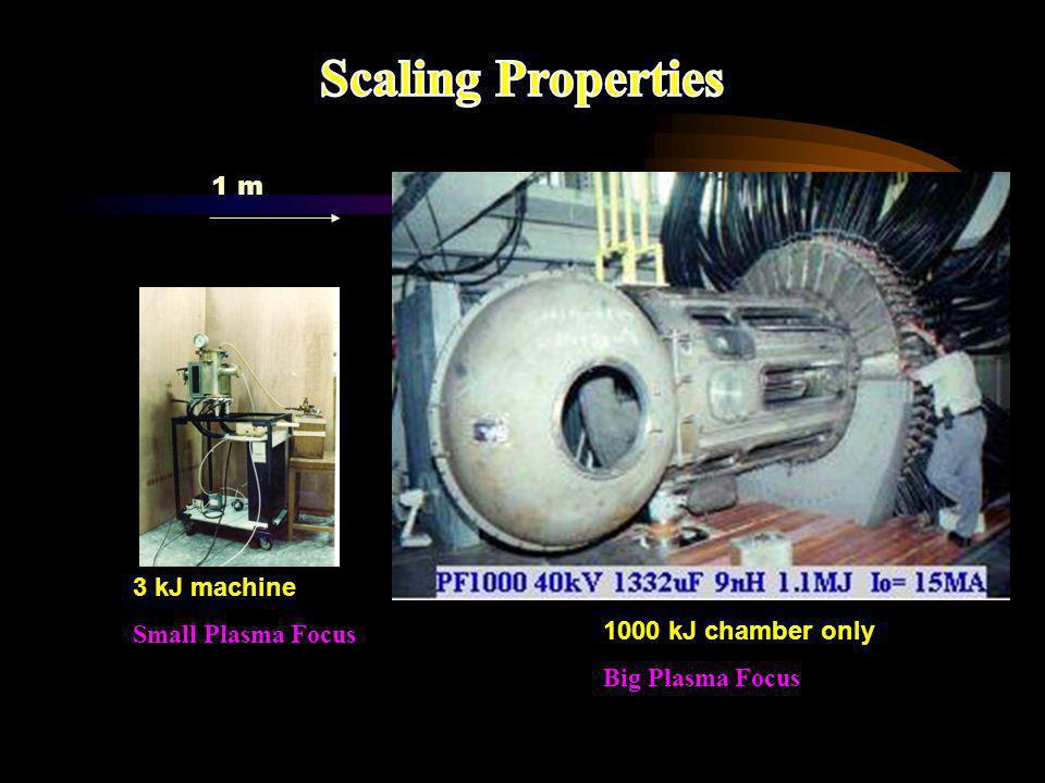 Scaling Properties 1 m 3 kJ machine Small Plasma Focus