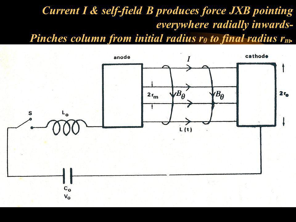 Current I & self-field B produces force JXB pointing everywhere radially inwards- Pinches column from initial radius r0 to final radius rm.