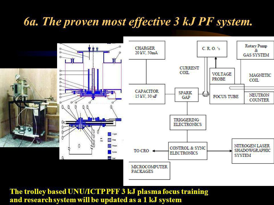 6a. The proven most effective 3 kJ PF system.