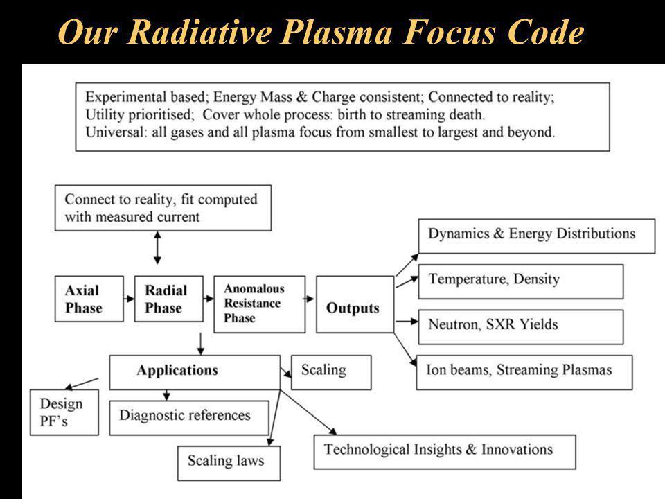 Our Radiative Plasma Focus Code