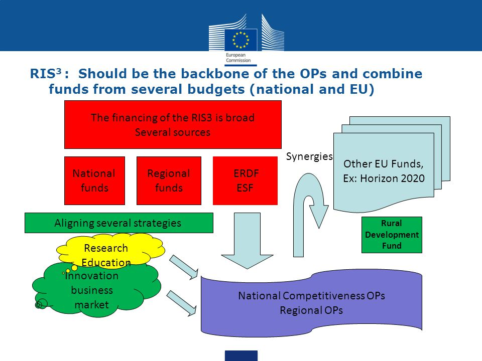 RIS3 : Should be the backbone of the OPs and combine funds from several budgets (national and EU)