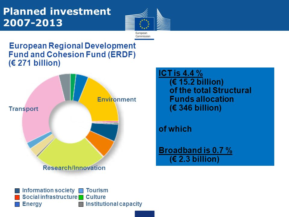 Planned investment 2007-2013. European Regional Development Fund and Cohesion Fund (ERDF) (€ 271 billion)