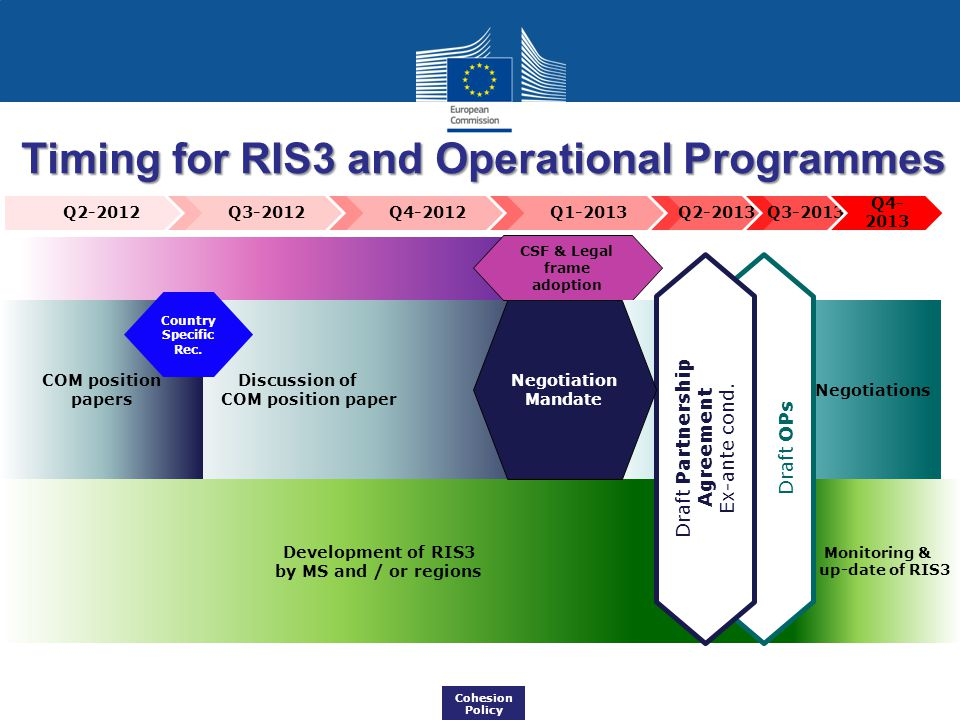 Timing for RIS3 and Operational Programmes