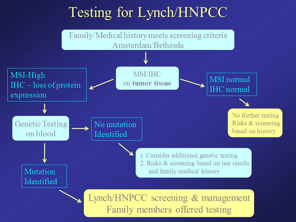 Testing for Lynch/HNPCC