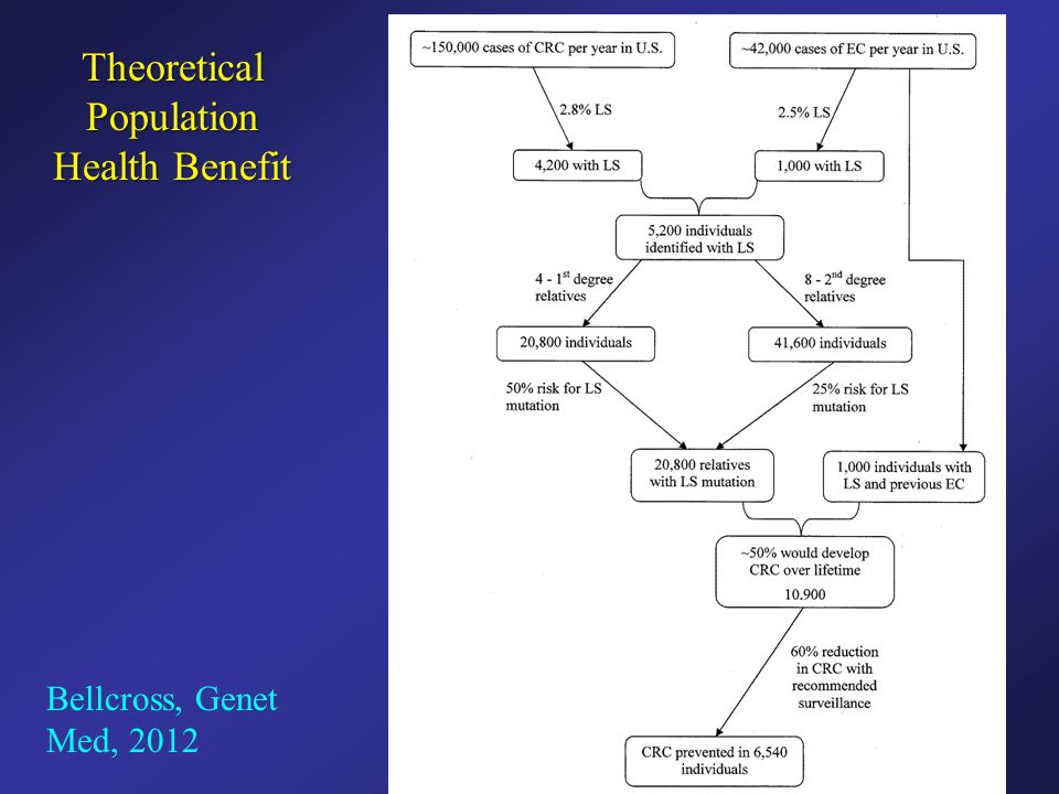 Theoretical Population Health Benefit