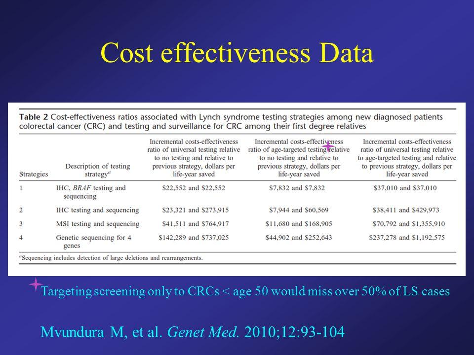 Cost effectiveness Data