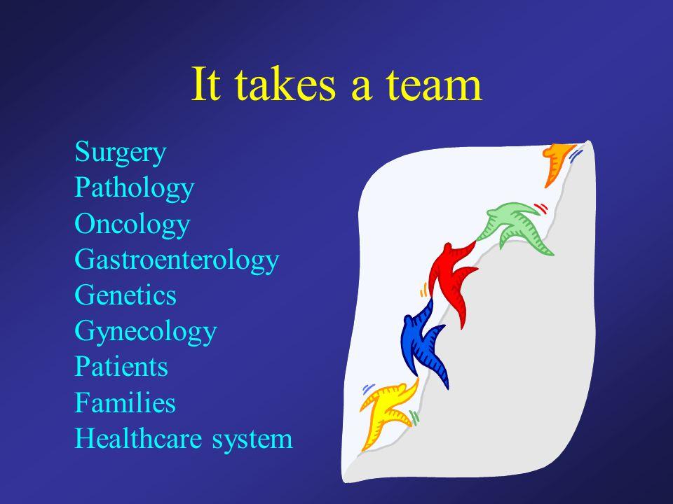 It takes a team Surgery Pathology Oncology Gastroenterology Genetics
