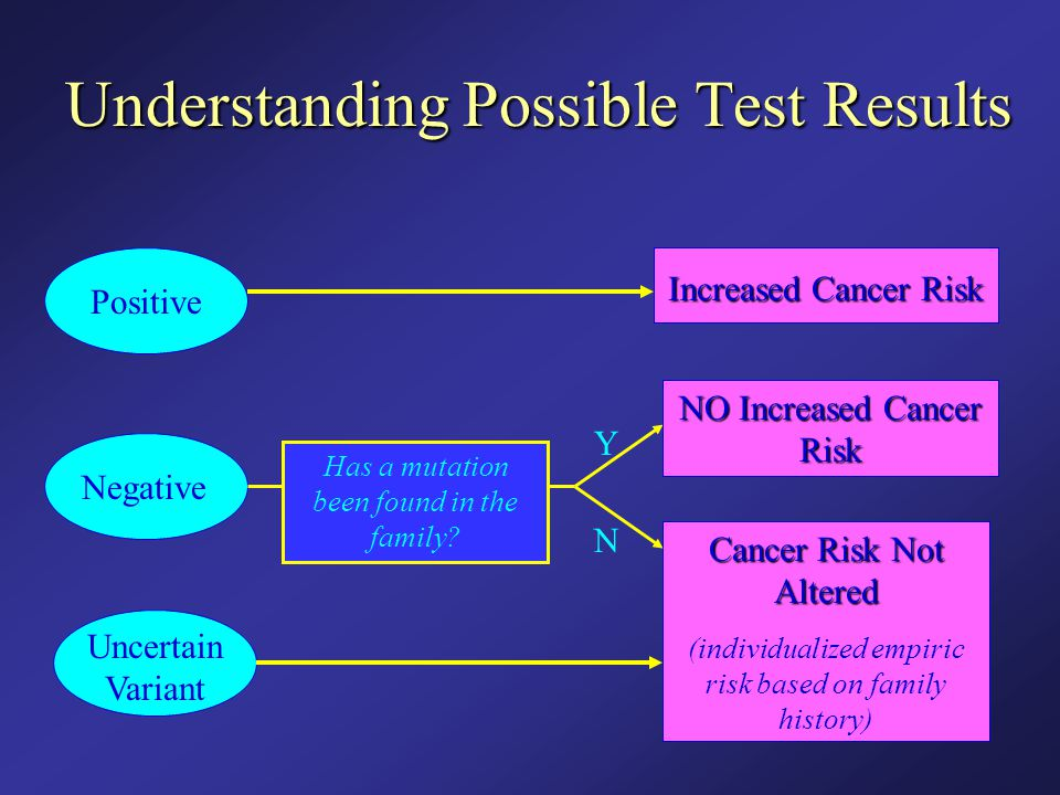 Understanding Possible Test Results