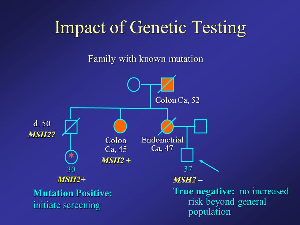 Impact of Genetic Testing