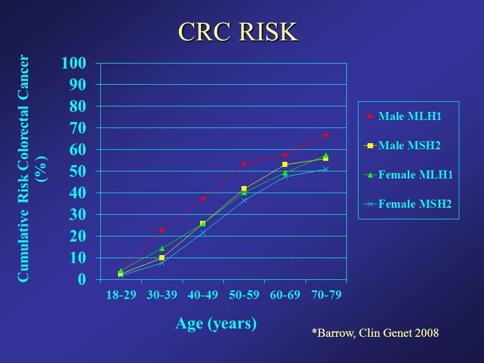 CRC RISK *Barrow, Clin Genet 2008