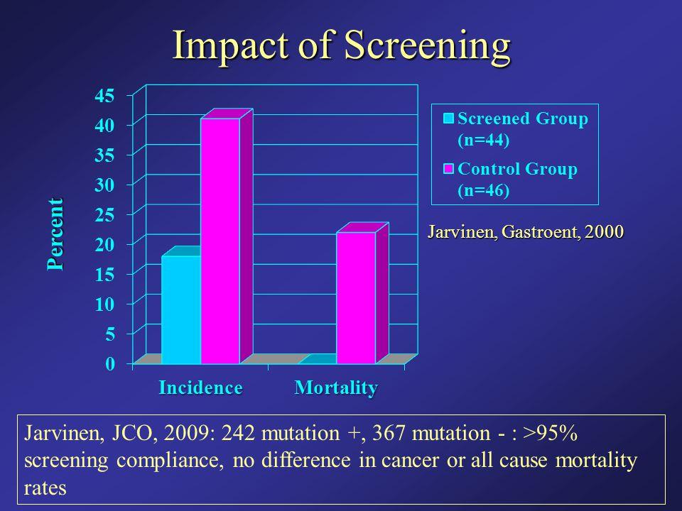 Impact of Screening Percent