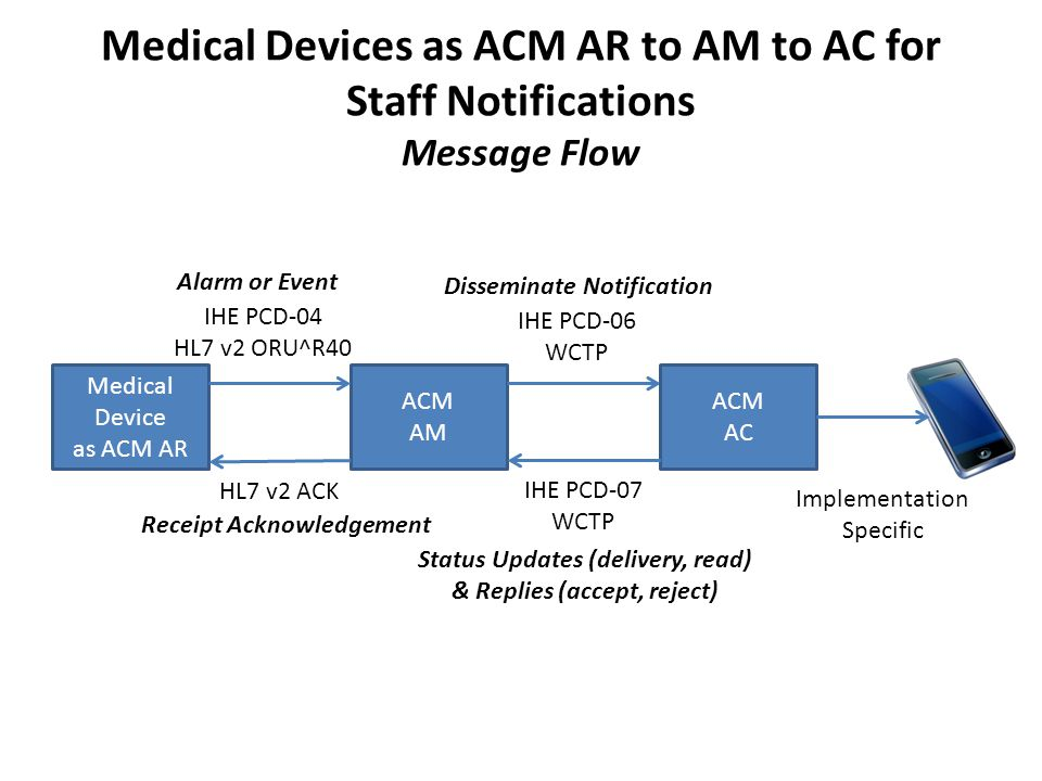 Medical Devices as ACM AR to AM to AC for Staff Notifications Message Flow