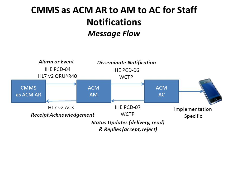 CMMS as ACM AR to AM to AC for Staff Notifications Message Flow