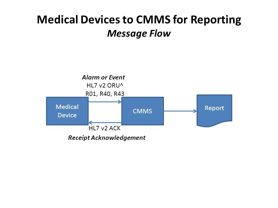 Medical Devices to CMMS for Reporting Message Flow