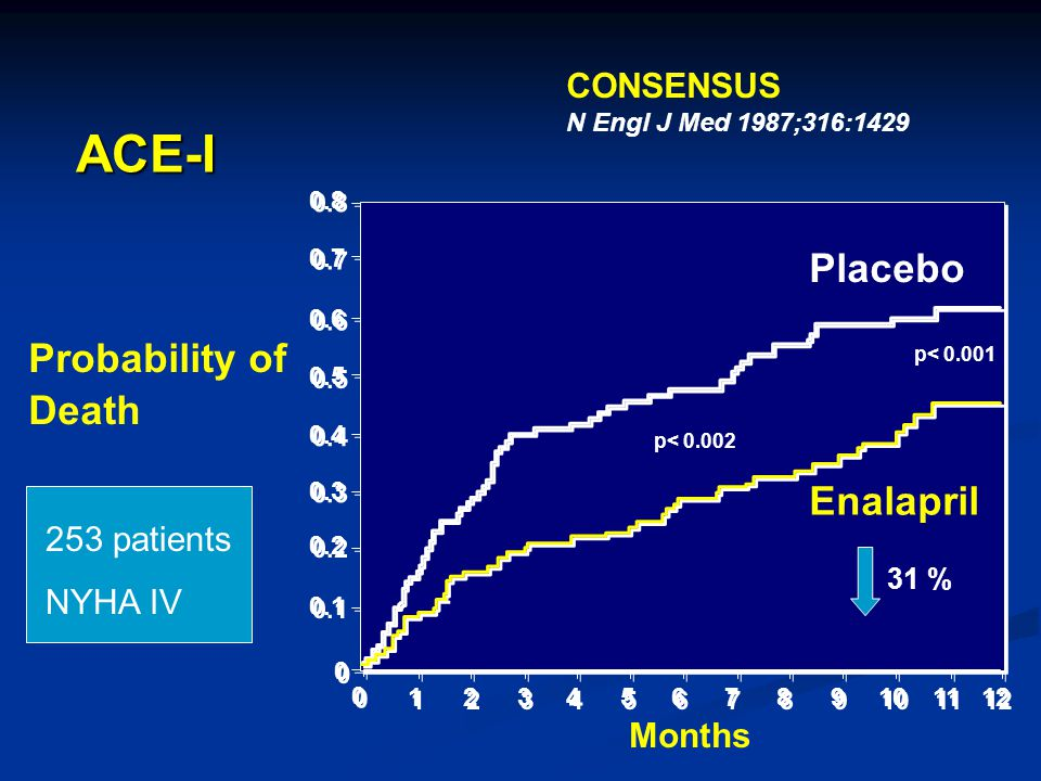 ACE-I Placebo Probability of Death Enalapril CONSENSUS 253 patients