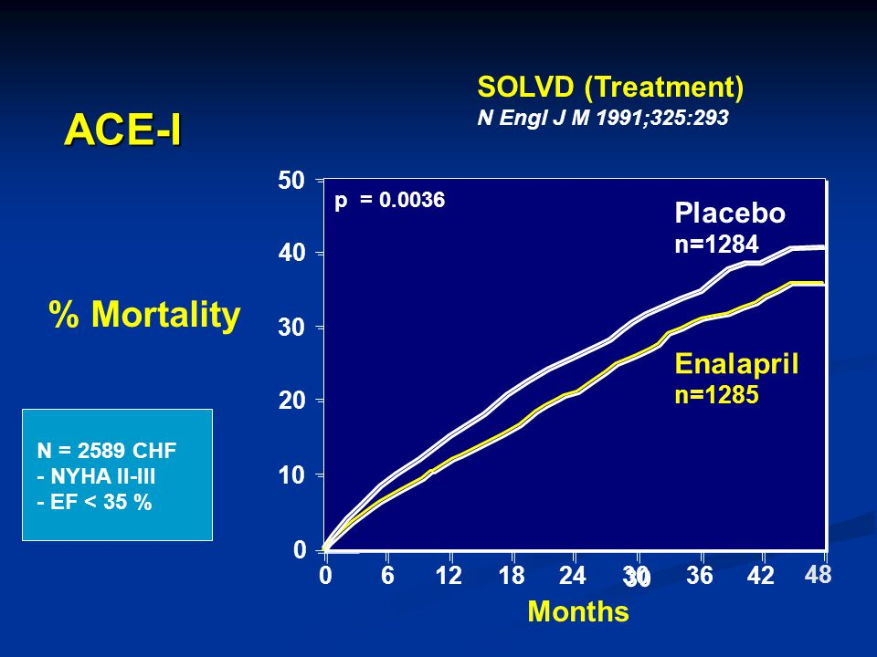 ACE-I % Mortality SOLVD (Treatment) N Engl J M 1991;325:293 Placebo