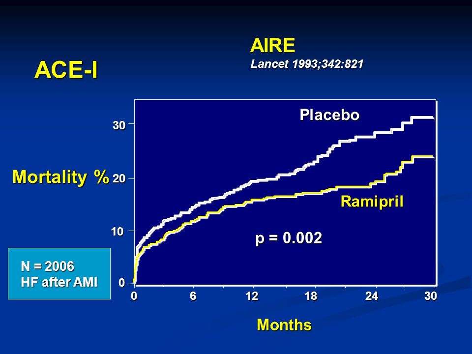 ACE-I AIRE Mortality % Placebo Ramipril p = 0.002 Months N = 2006