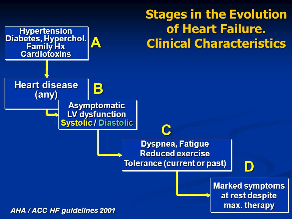A B C D Stages in the Evolution of Heart Failure.