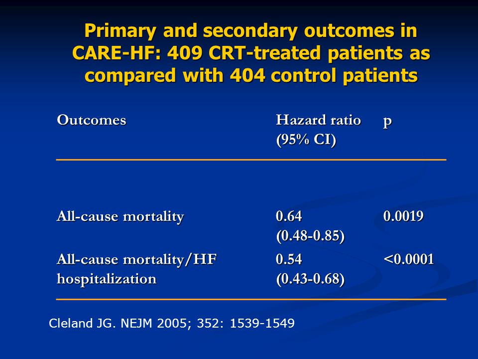 Primary and secondary outcomes in CARE-HF: 409 CRT-treated patients as compared with 404 control patients