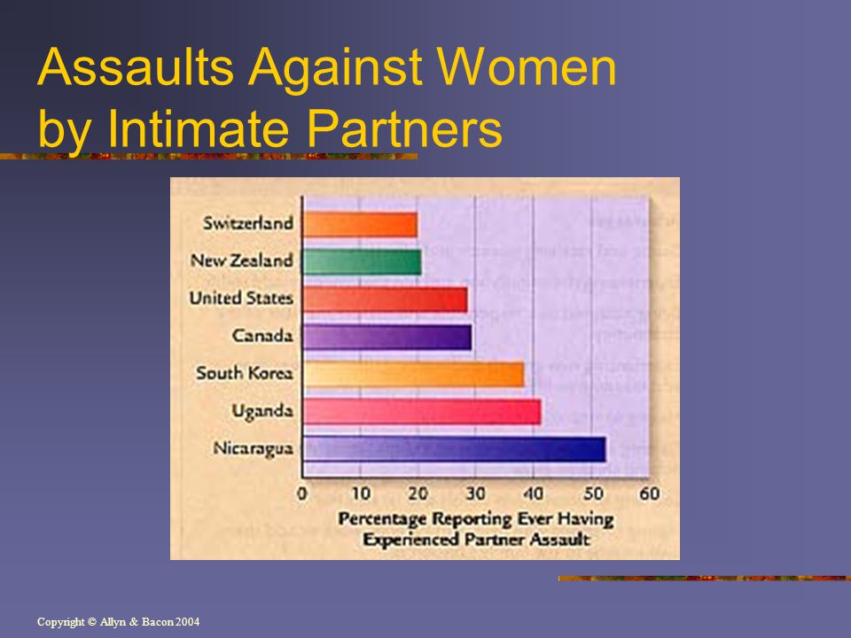 Assaults Against Women by Intimate Partners