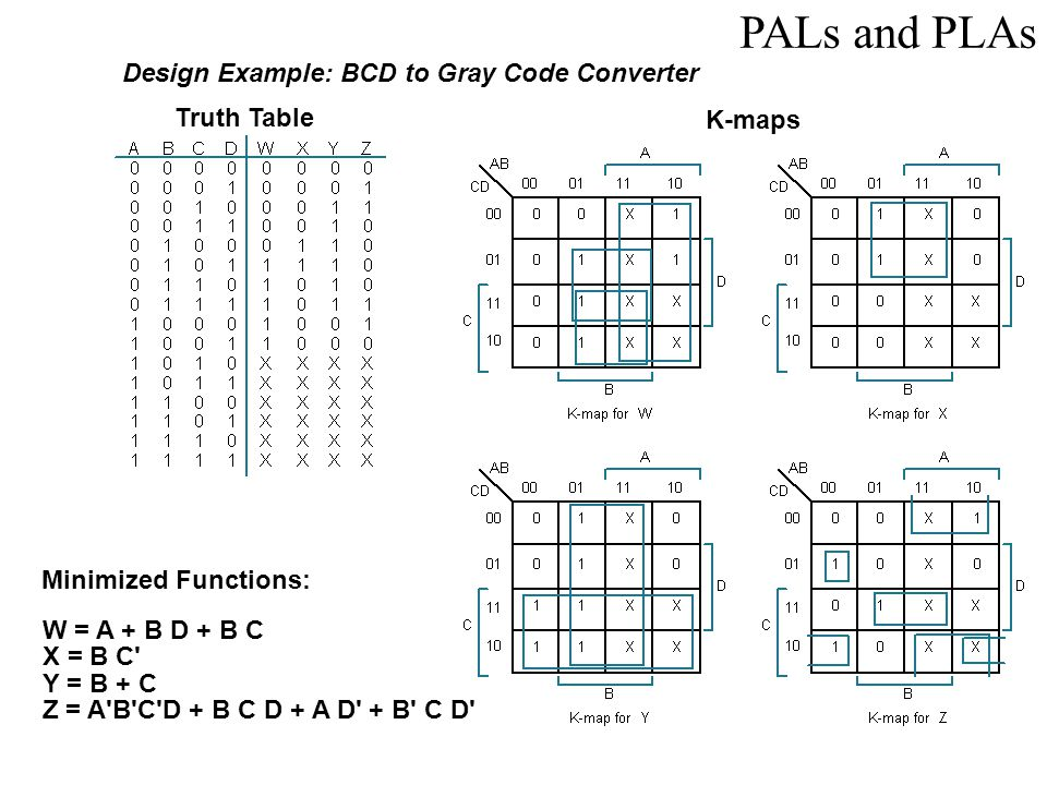 PALs and PLAs Design Example: BCD to Gray Code Converter Truth Table