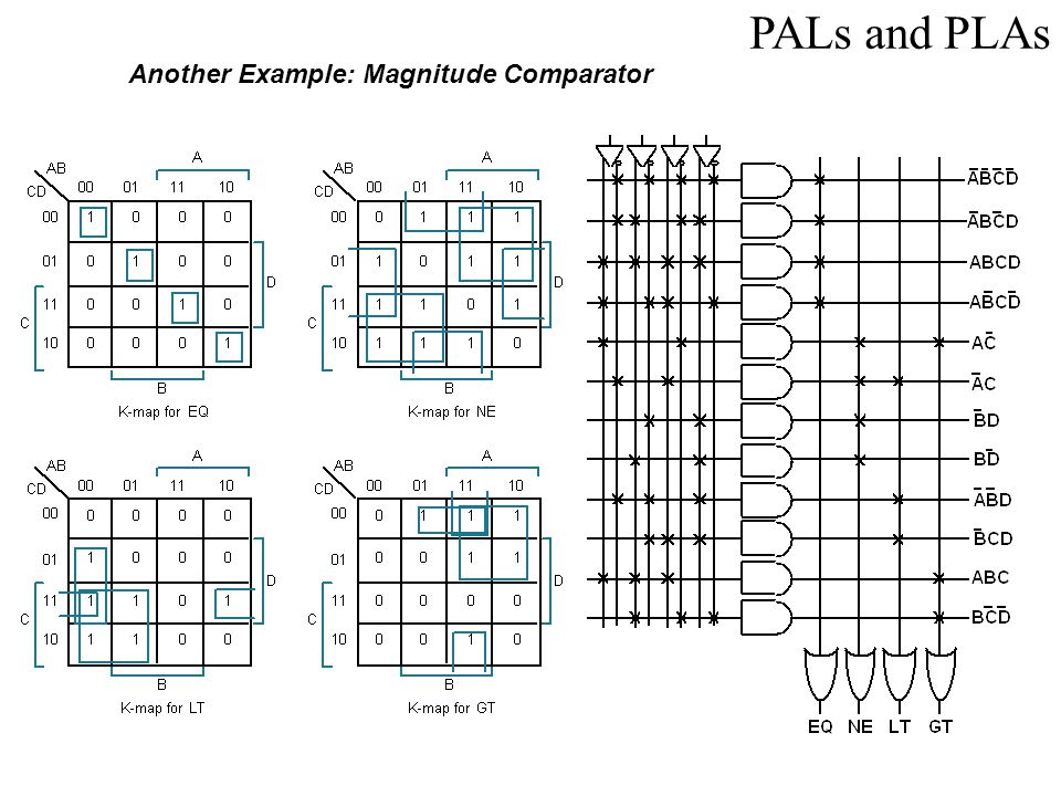 PALs and PLAs Another Example: Magnitude Comparator