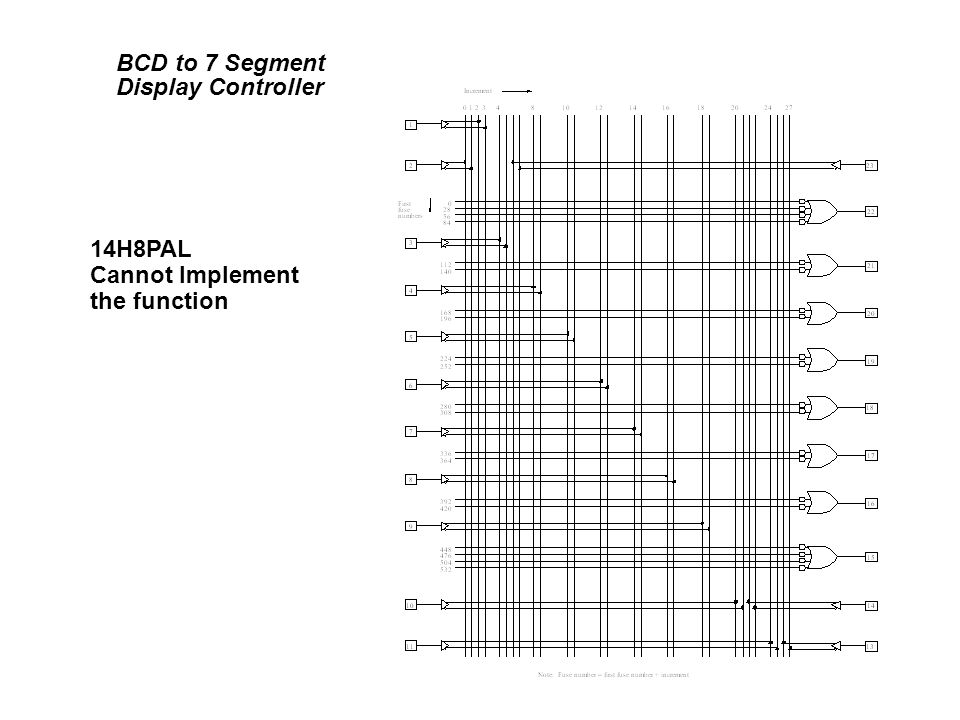 BCD to 7 Segment Display Controller 14H8PAL Cannot Implement the function