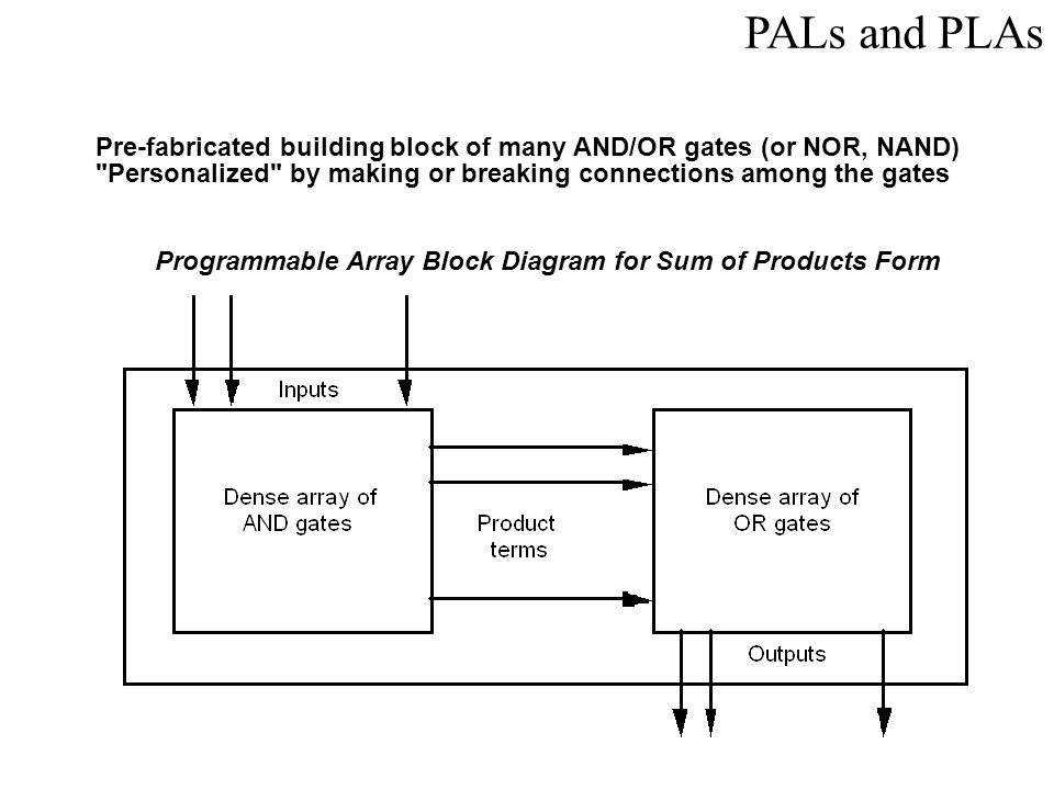 PALs and PLAs Pre-fabricated building block of many AND/OR gates (or NOR, NAND) Personalized by making or breaking connections among the gates.