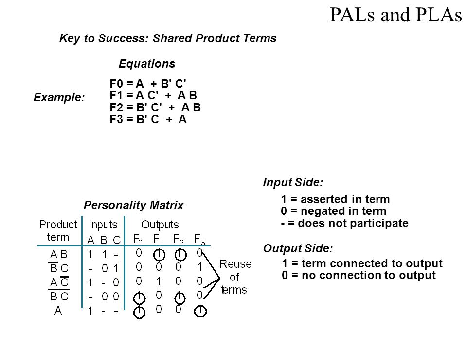 PALs and PLAs Key to Success: Shared Product Terms Equations