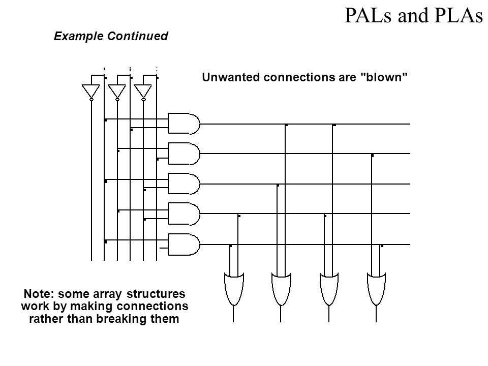 PALs and PLAs Example Continued Unwanted connections are blown