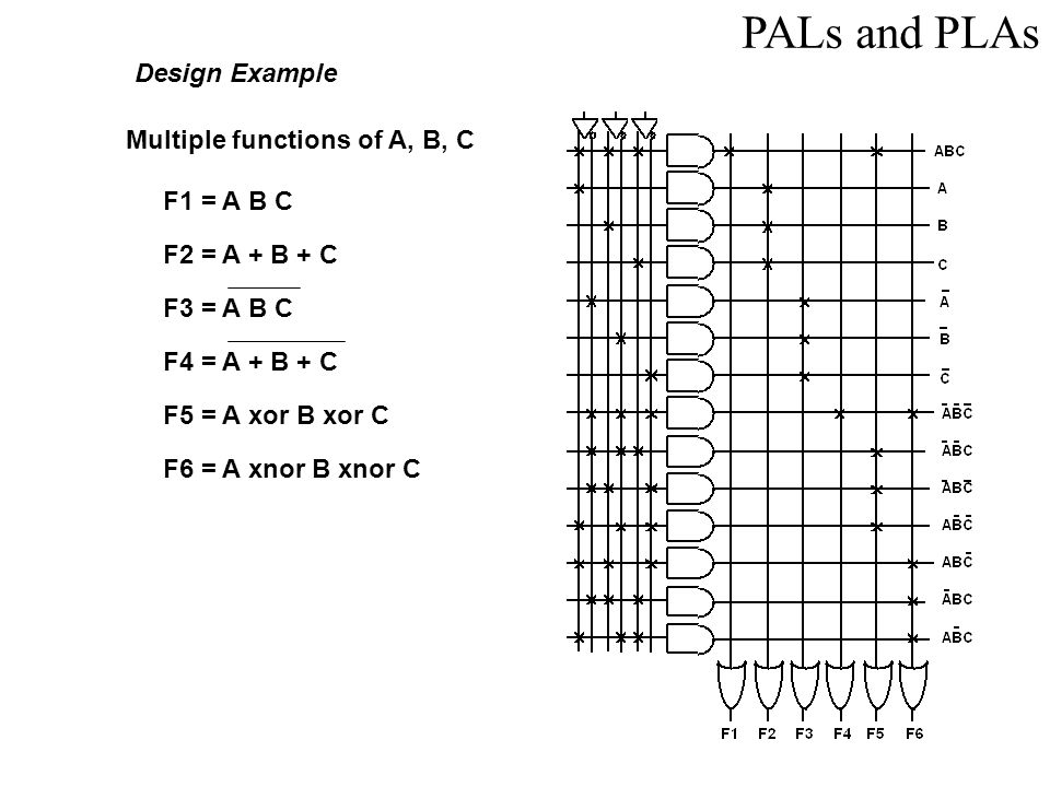 PALs and PLAs Design Example Multiple functions of A, B, C F1 = A B C