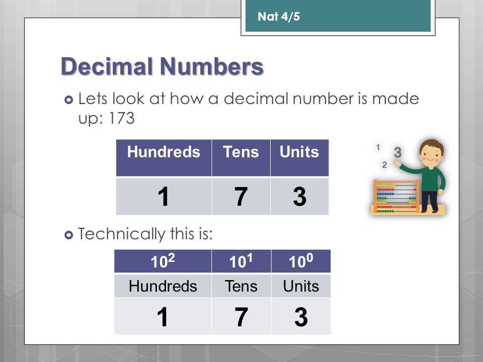 Nat 4/5 Decimal Numbers. Lets look at how a decimal number is made up: 173. Technically this is: Hundreds.