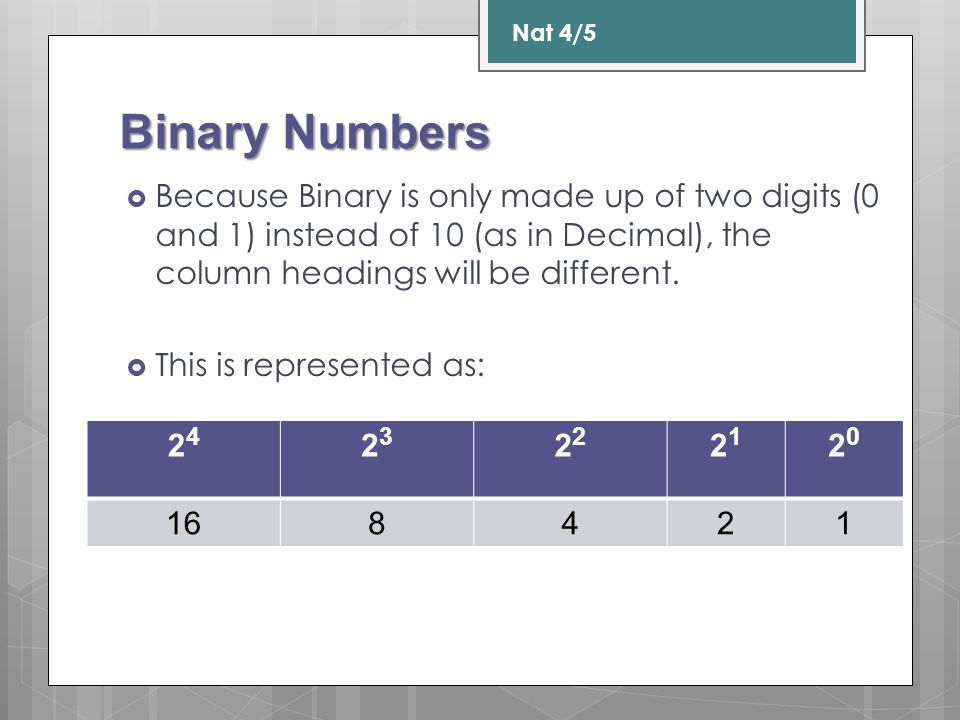 Nat 4/5 Binary Numbers. Because Binary is only made up of two digits (0 and 1) instead of 10 (as in Decimal), the column headings will be different.