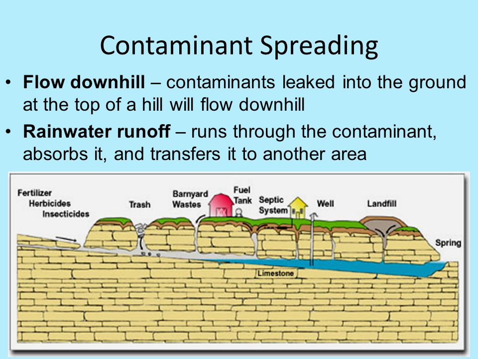 Contaminant Spreading