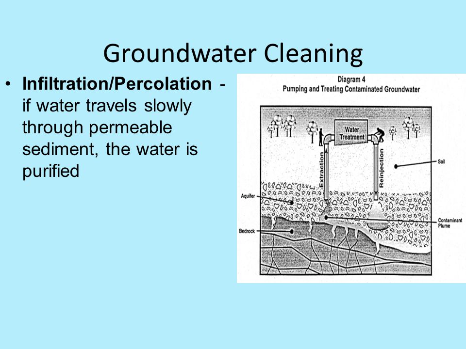 Groundwater Cleaning Infiltration/Percolation - if water travels slowly through permeable sediment, the water is purified.