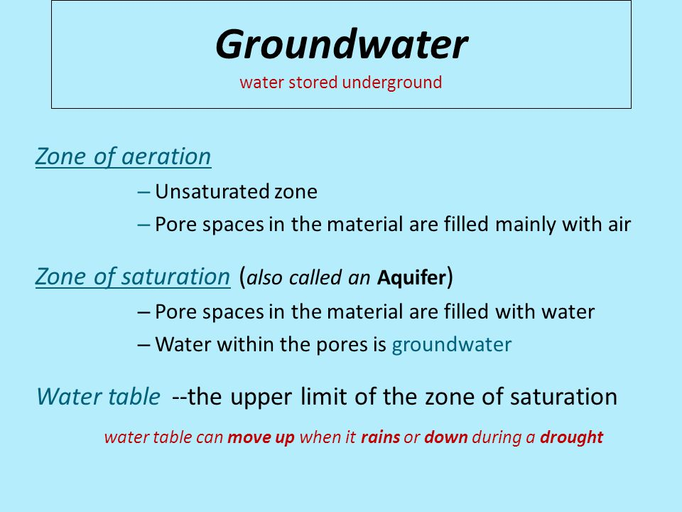 Groundwater water stored underground