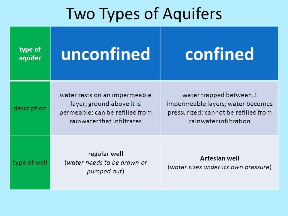 unconfined confined Two Types of Aquifers type of aquifer description