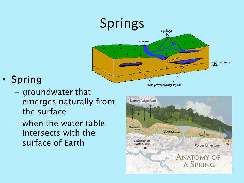 Springs Spring groundwater that emerges naturally from the surface